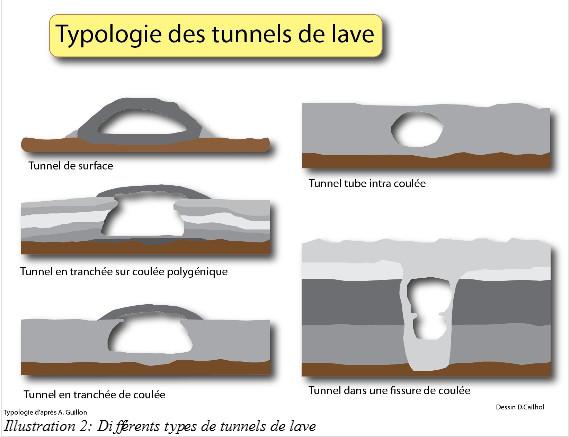 thypologie tunnels de lave